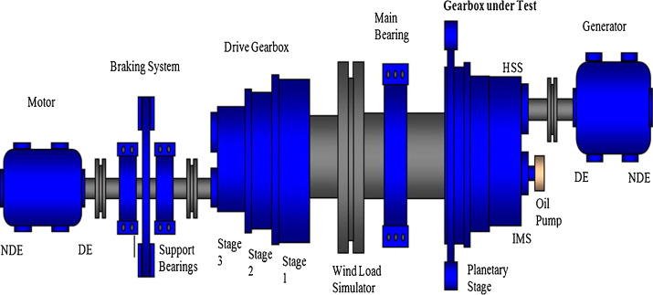 Assessment of sideband energy ratio technique in detection of wind