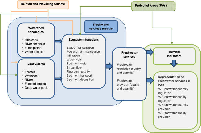 mapping potential freshwater services, and their representation Freshwater Lens download full size image