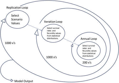 Incorporating population viability models into species status