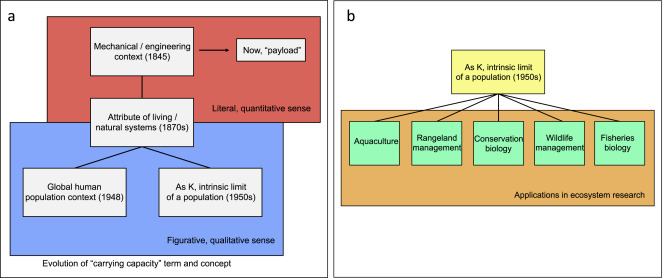 The flexible application of carrying capacity in ecology