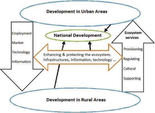 The mutual benefits of promoting rural urban interdependence