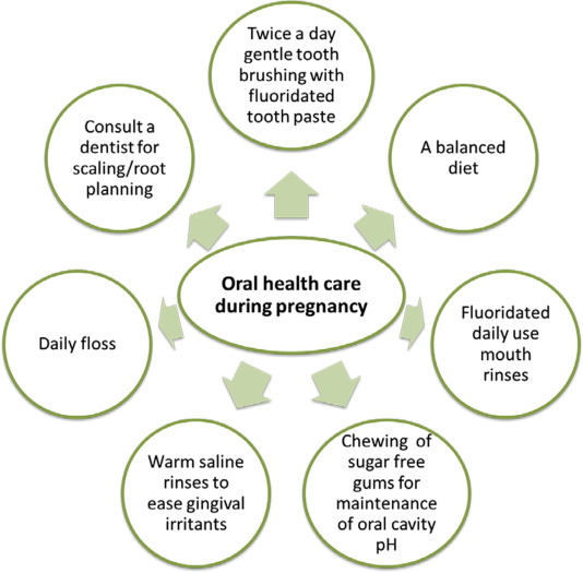 Oral health challenges in pregnant women recommendations for download full size image pronofoot35fo Images
