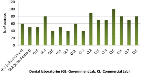 Compliance of dental laboratory technicians with dentists
