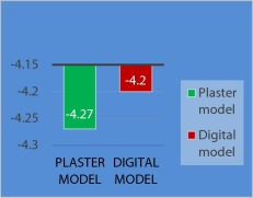Evaluation of virtual models (3Shape Ortho System) in