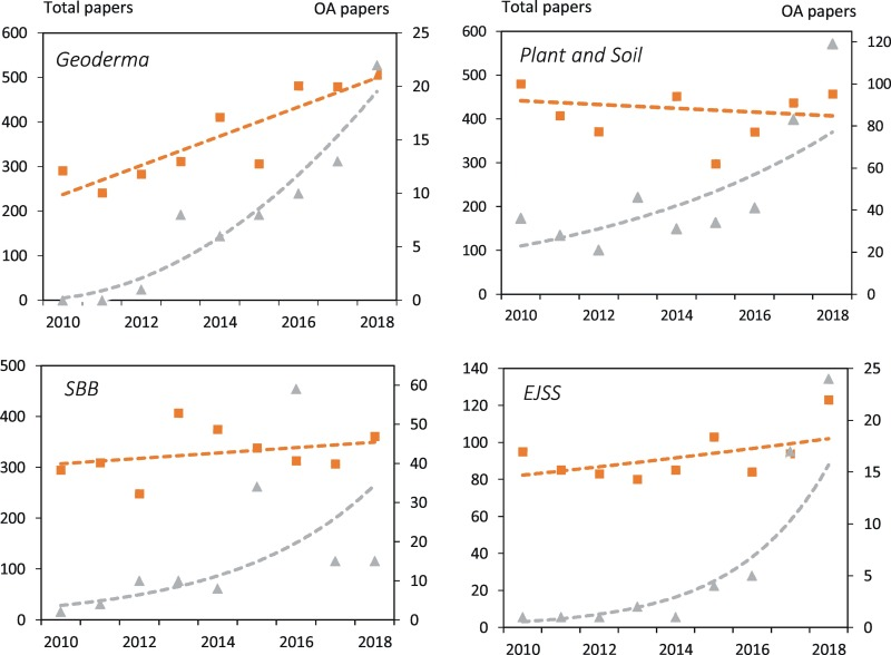 Open access publishing and soil science – Trends and
