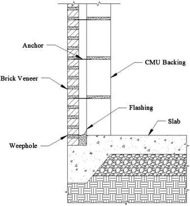 Analysis of brick veneer on concrete masonry wall subjected to in typical cross section of a brick veneer anchored to a cmu wall ccuart Images
