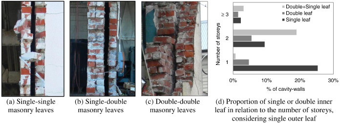 Construction Details And Observed Earthquake Performance Of - Brick cavity wall construction