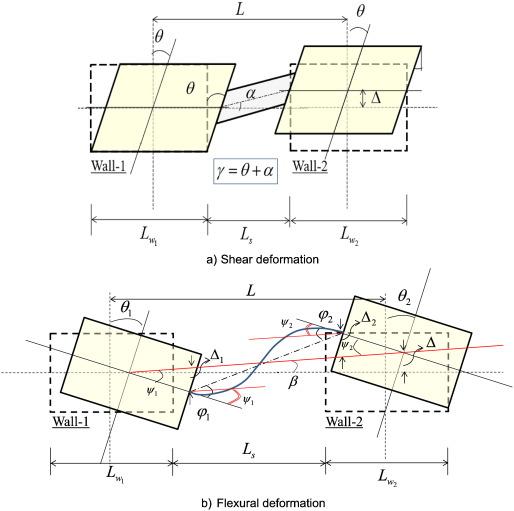 Seismic Performance Evaluation of Asymmetric Reinforced Concrete