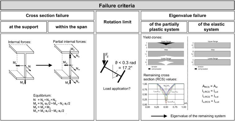 Lateral Torsional Buckling Behaviour of Steel Beams – On the