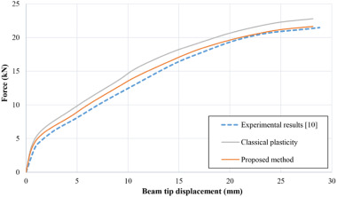 Anisotropic Damage Plasticity Model for Concrete and Its Use