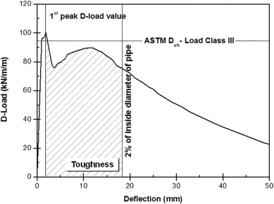 Investigation of Flexural Toughness for Steel-and-Synthetic