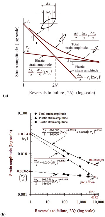 Low-Cycle-Fatigue (LCF) behavior and cyclic plasticity
