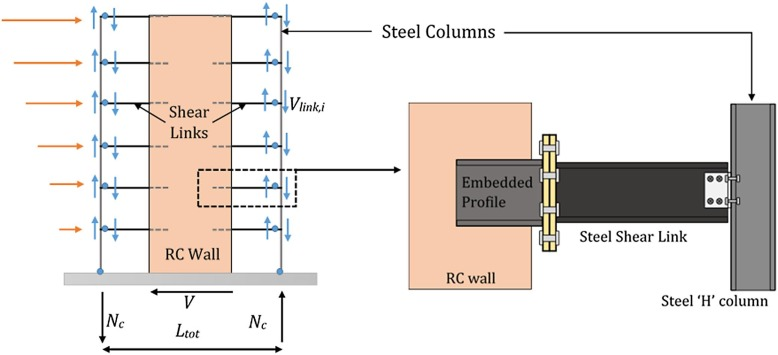 Characterization And Optimization Of A Steel Beam To Rc Wall Connection For Use In Innovative Hybrid Coupled Wall Systems Sciencedirect