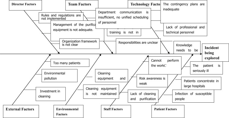 Implementation Of A Risk Management Plan In A Hospital Operating Room Sciencedirect