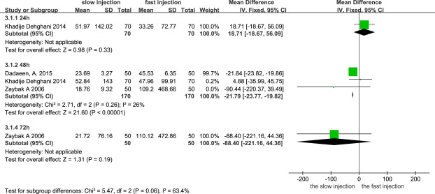 The effect of subcutaneous injection duration on patients receiving