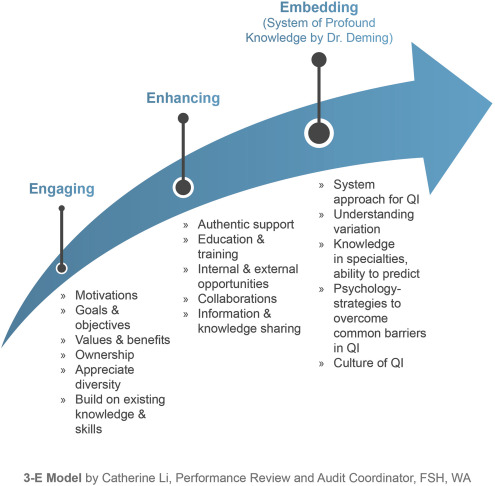 A Healthcare Quality Management System Underpinning The 3 E