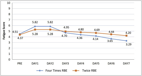 effectiveness of relaxation breathing exercise on fatigue in