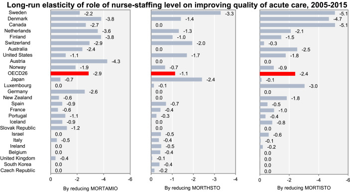 Nurse-staffing level and quality of acute care services