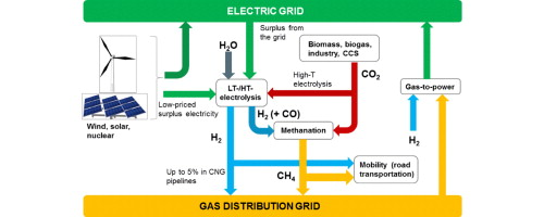 Synthetic natural gas via integrated high-temperature electrolysis ...