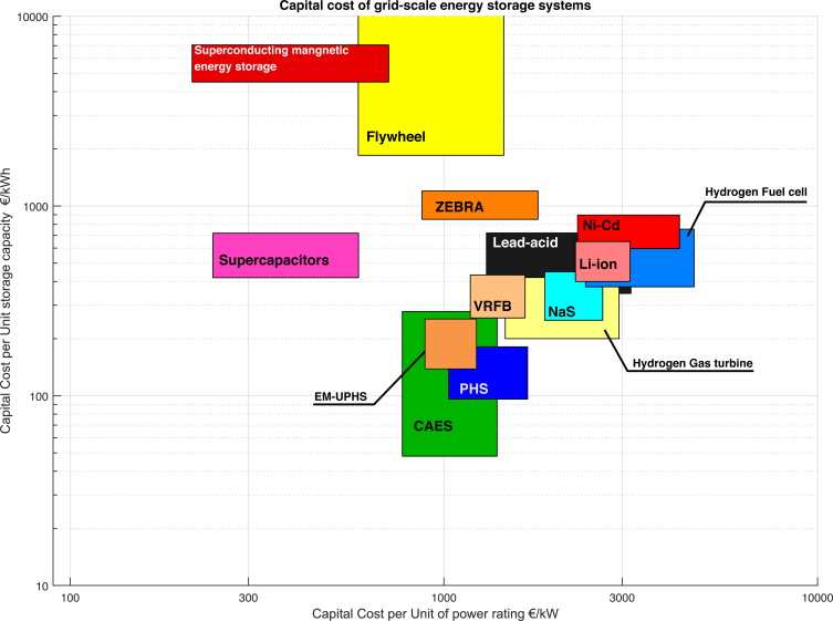 A new principle for underground pumped hydroelectric storage diagram showing a comparative study of the capital cost of a selection of grid scale energy storage systems 22 ccuart Images