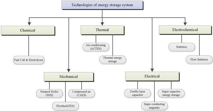 Energy storage systems in modern grids—Matrix of