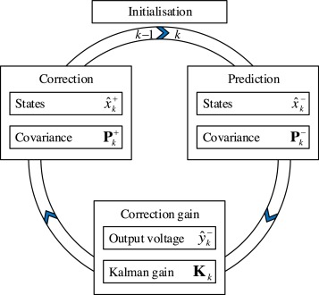 A comparative study and review of different Kalman filters by