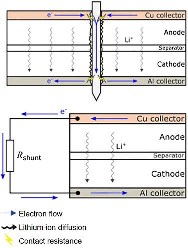 experimental study of internal and external short circuits of rh sciencedirect com