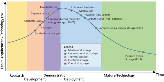 An overview of energy storage and its importance in Indian