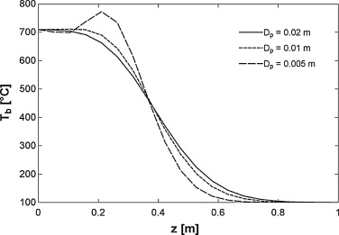Applicability of the local thermal equilibrium assumption in