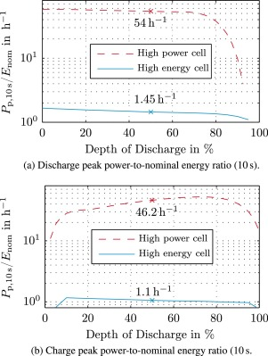 Optimized operation of hybrid battery systems for electric