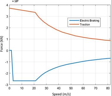 Energy storage systems to exploit regenerative braking in DC railway