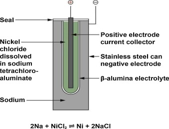 Lead batteries for utility energy storage: A review