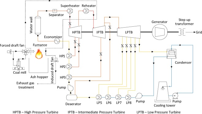 Study Of Supercritical Power Plant Integration With High