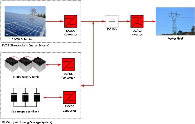 Investigations into best cost battery-supercapacitor hybrid energy