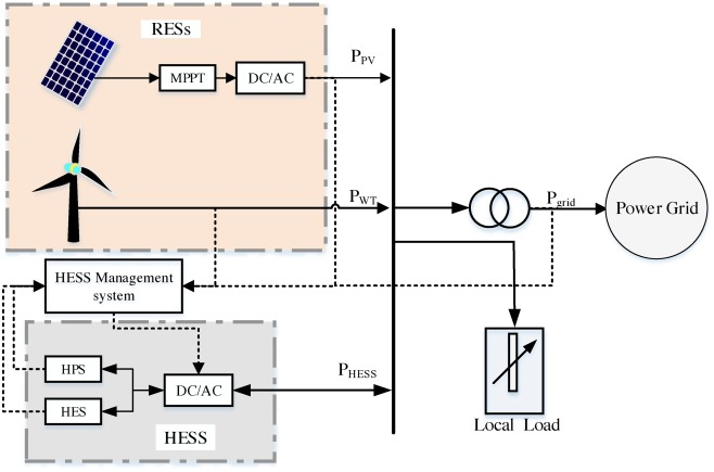 Hybrid energy storage system for microgrids applications: A