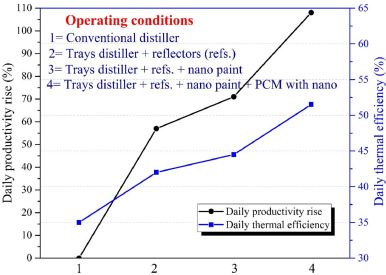 Improving The Trays Solar Still Performance Using Reflectors And Phase Change Material With Nanoparticles Sciencedirect
