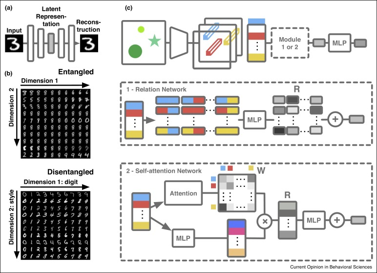 Reconciling deep learning with symbolic artificial intelligence: representing objects and relations