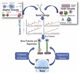 A Review On Nanotechnology Based Innovations In Diagnosis