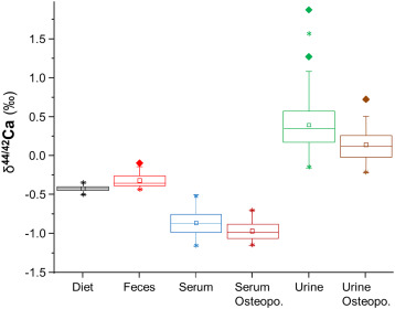 Strange Calcium Isotope Ratios In Blood And Urine A New Biomarker Bralicious Painted Fabric Chair Ideas Braliciousco