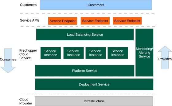 On the modeling of optimal and automatized cloud application