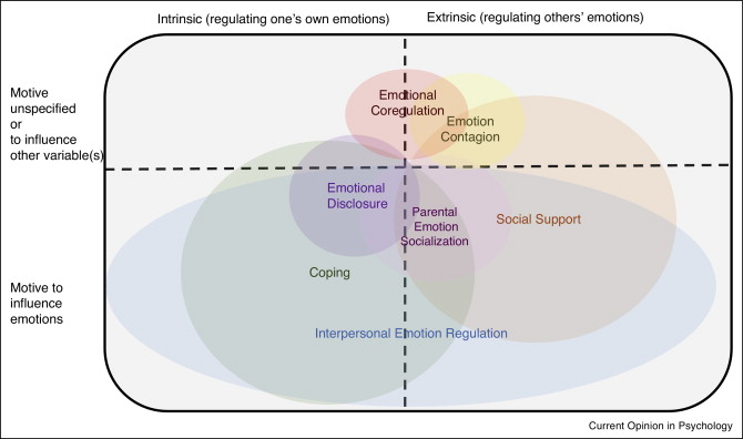 what is emotional regulation in psychology