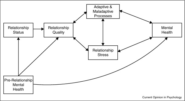 Romantic relationships and mental health - ScienceDirect