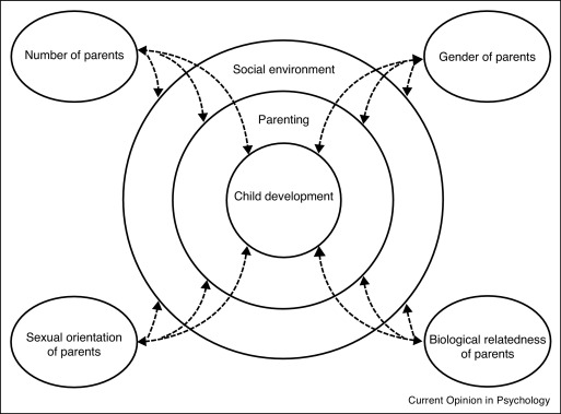 Parenting in new family forms - ScienceDirect