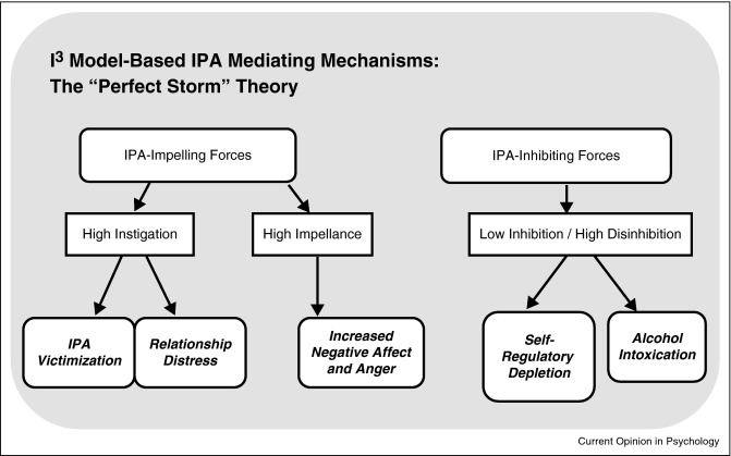 storm and stress theory