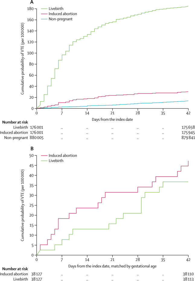 Venous thromboembolism after induced abortion: a population