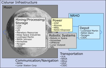 Commercial lunar propellant architecture: A collaborative