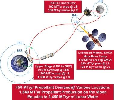 Commercial lunar propellant architecture: A collaborative