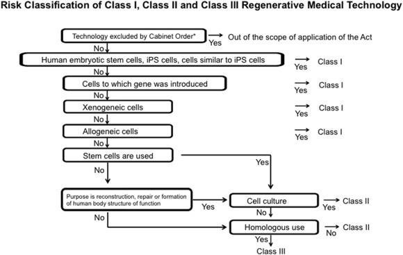 Japan's challenges of translational regenerative medicine