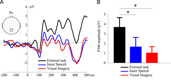 Data of ERPs and spectral alpha power when attention is