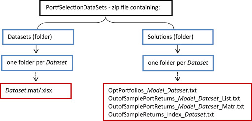 Real-world datasets for portfolio selection and solutions of